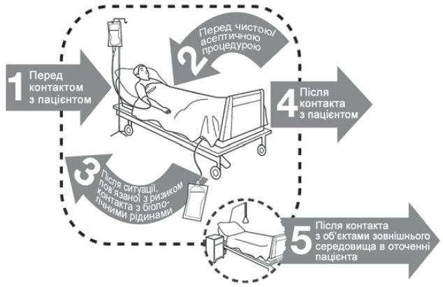 Схема для дотримання гігієни рук
